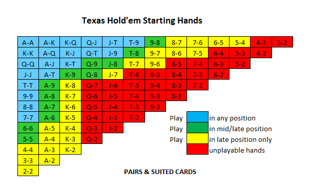 Preflop poker hands and position