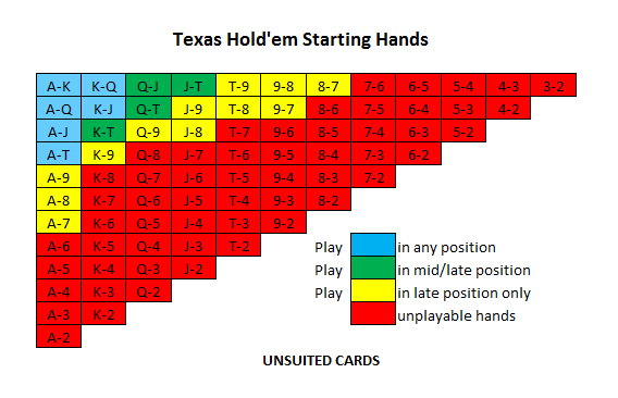 texas holdem best hands