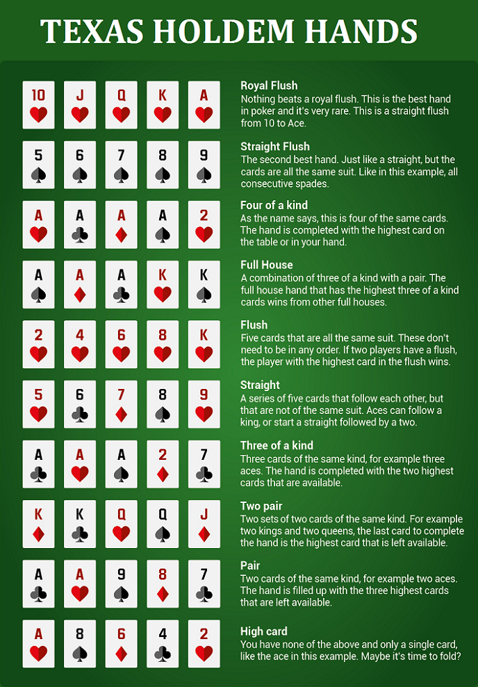 Texas holdem starting hand ranks